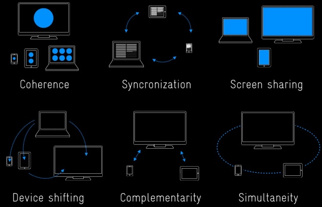 6 Patterns For Multi-Screen Strategies