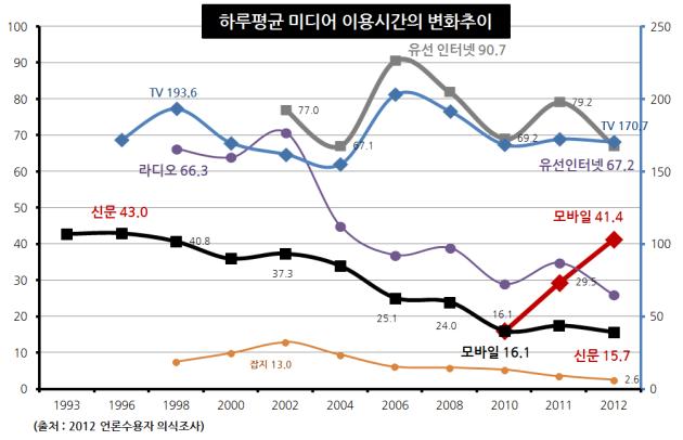 유선인터넷의 감소, 모바일 인터넷의 증가